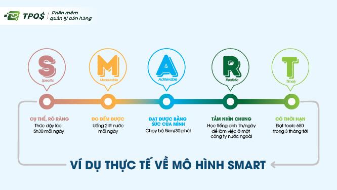 Ví dụ thực tế về các mục tiêu Marketing theo mô hình SMART
