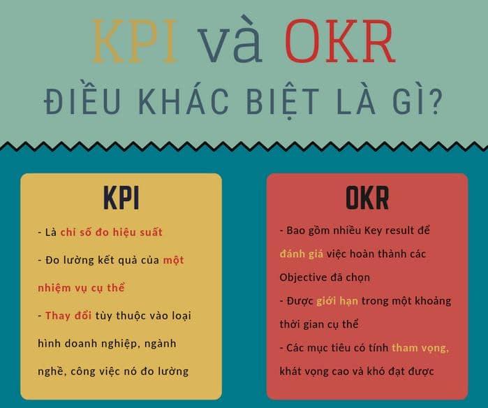 Liệu OKR và KPI có thể song hành cùng nhau ?
