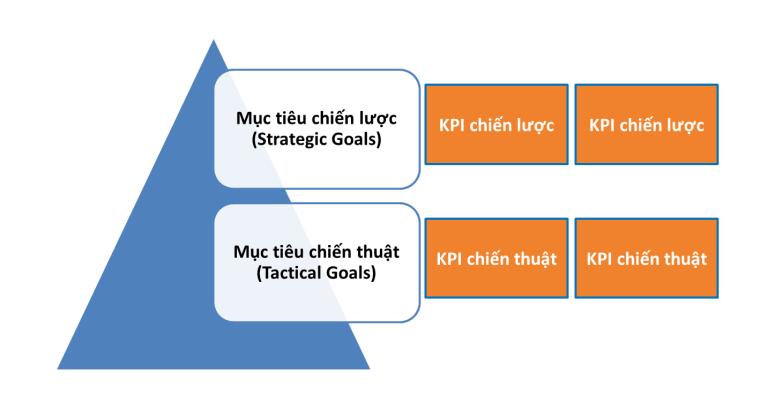 Phân loại Chỉ số Mô hình KPI